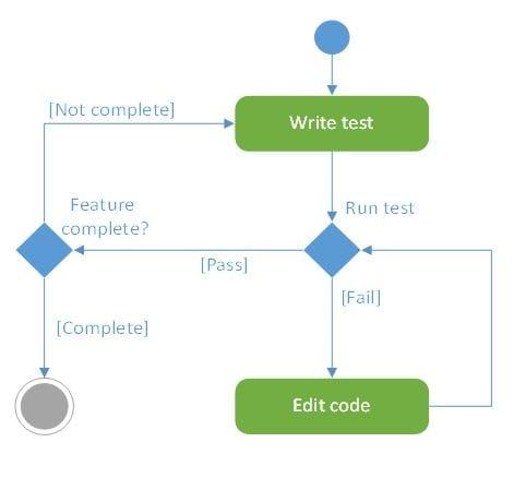 Dev Testing1